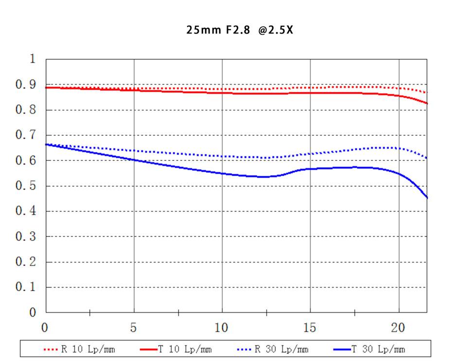VE2528N, objectif macro Nikon, focale 25mm, ouverture F2.8, mise au point manuelle MF (pas d'autofocus), rapport de grossissement 5:1.